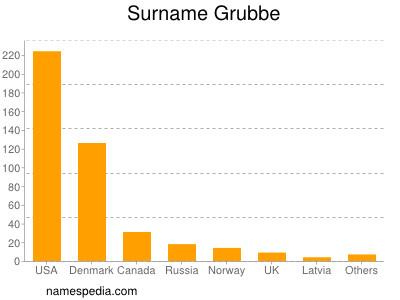 Surname Grubbe