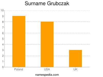 Surname Grubczak