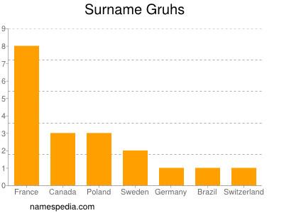 Surname Gruhs