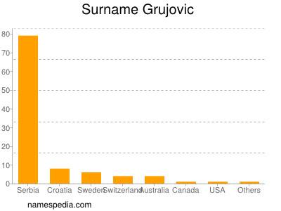 Surname Grujovic