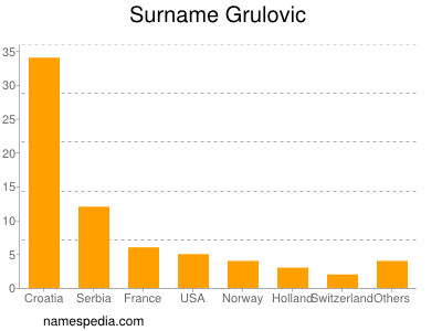 Surname Grulovic