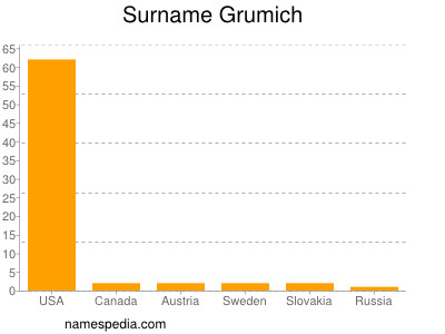 Surname Grumich
