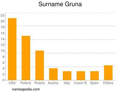 Surname Gruna