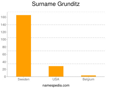 Surname Grunditz