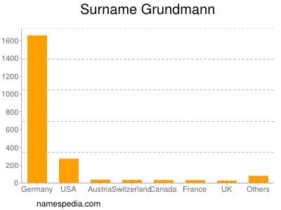 Surname Grundmann
