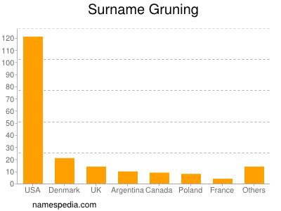 Surname Gruning