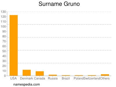 Surname Gruno