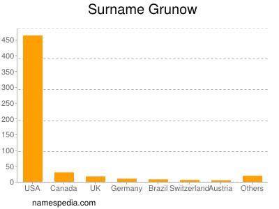 Surname Grunow