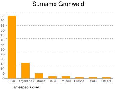 Surname Grunwaldt