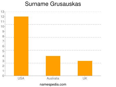 Surname Grusauskas