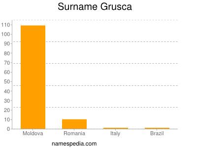 Surname Grusca