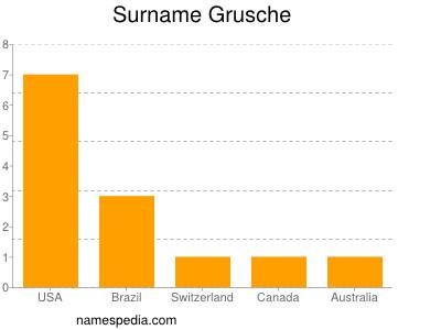 Surname Grusche