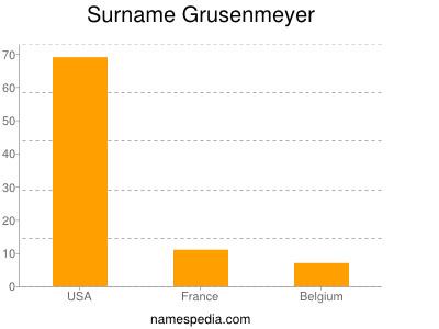 Surname Grusenmeyer
