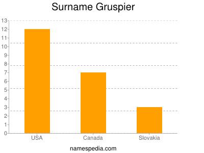 Surname Gruspier