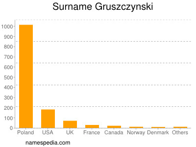 Surname Gruszczynski