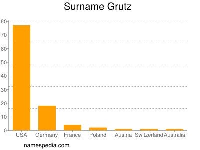 Surname Grutz