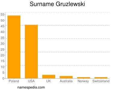 Surname Gruzlewski