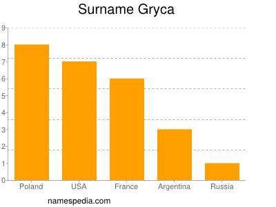 Surname Gryca