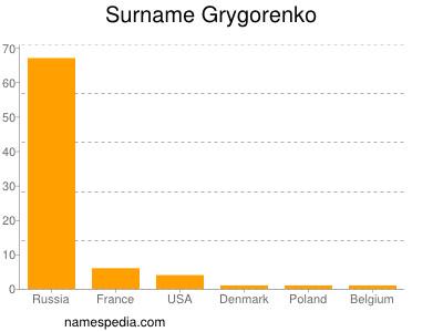 Surname Grygorenko