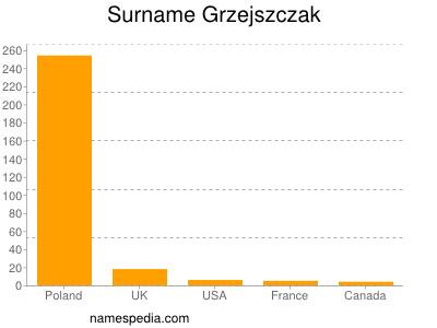 Surname Grzejszczak