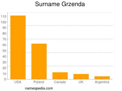 Surname Grzenda