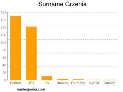 Surname Grzenia