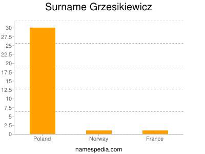Surname Grzesikiewicz