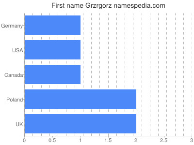 Given name Grzrgorz