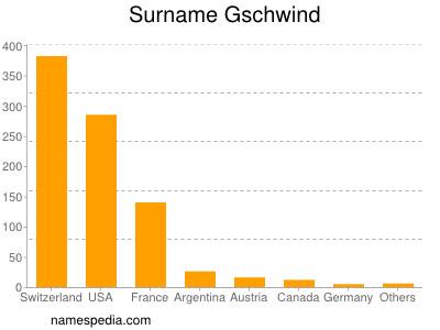 Surname Gschwind