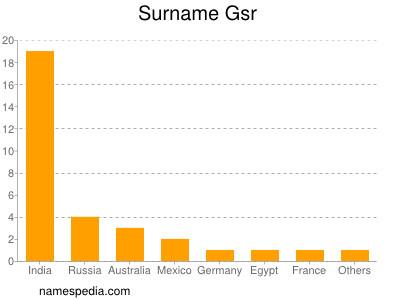 Surname Gsr
