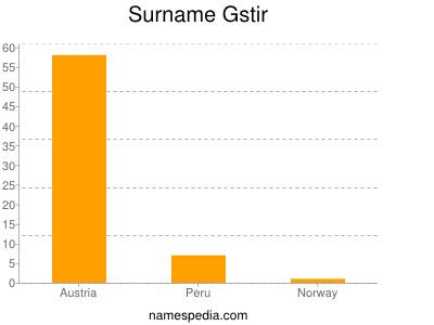 Surname Gstir