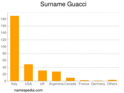 Surname Guacci