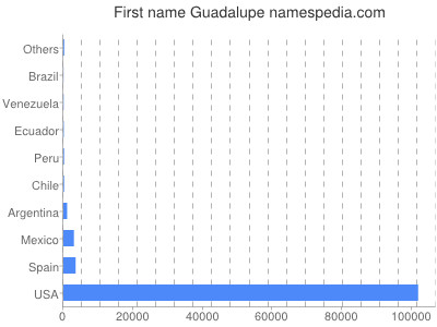 Given name Guadalupe