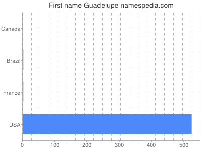 Given name Guadelupe