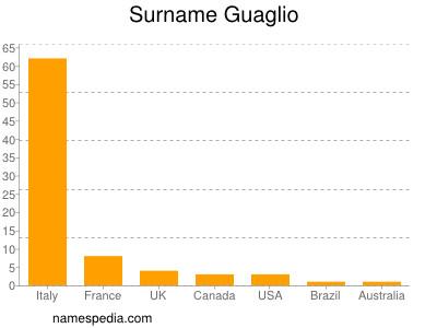 Surname Guaglio