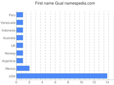 Given name Gual