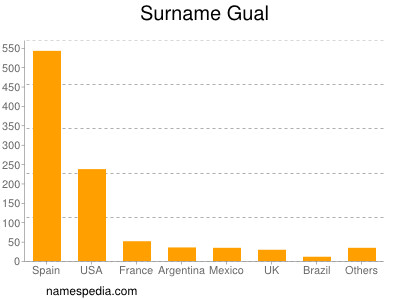 Surname Gual