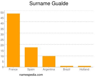 Surname Gualde