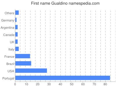 Given name Gualdino