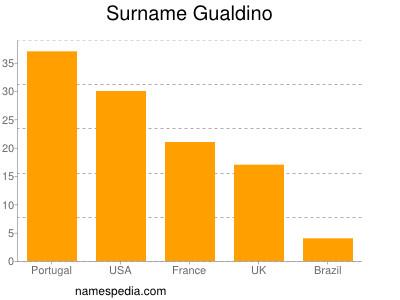 Surname Gualdino