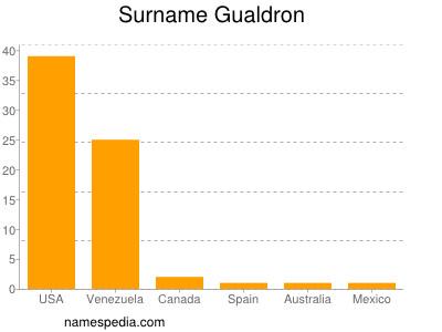 Surname Gualdron