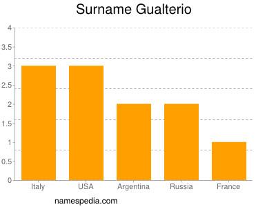 Surname Gualterio