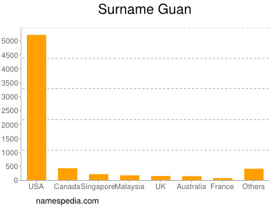Surname Guan