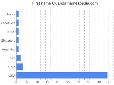 Given name Guanda