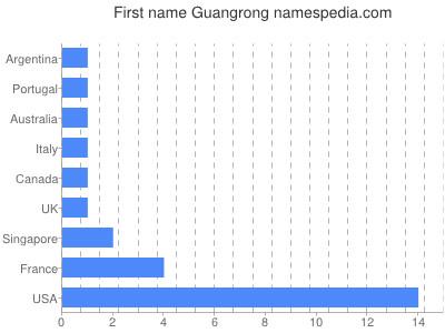 Given name Guangrong