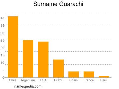 Surname Guarachi