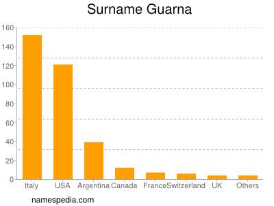 Surname Guarna
