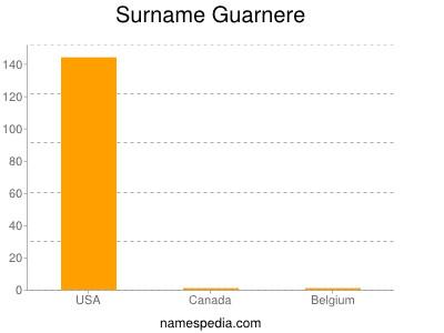 Surname Guarnere