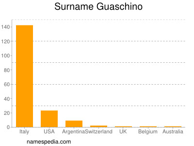 Surname Guaschino