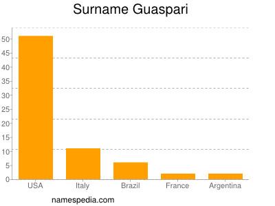 Surname Guaspari